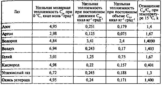 Как считать удельную теплоемкость газа 199